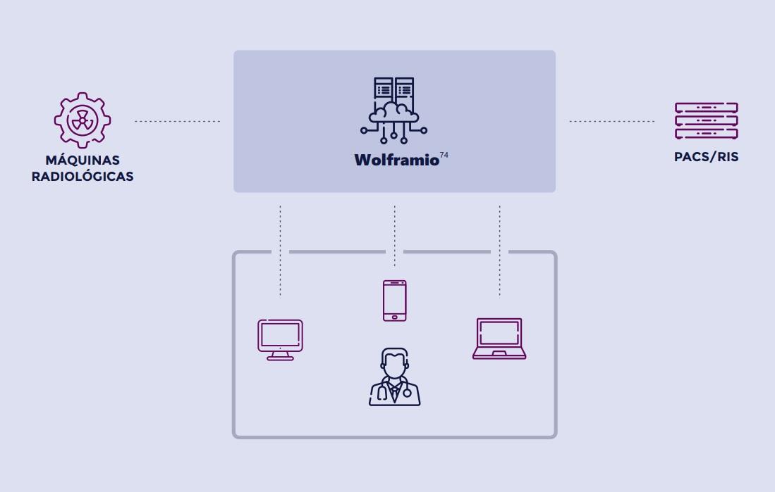 Esquema conectividad Wolframio